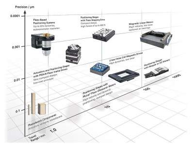 Overview of Physik Instrumente portfolio concerning range and accuracy of positioning.